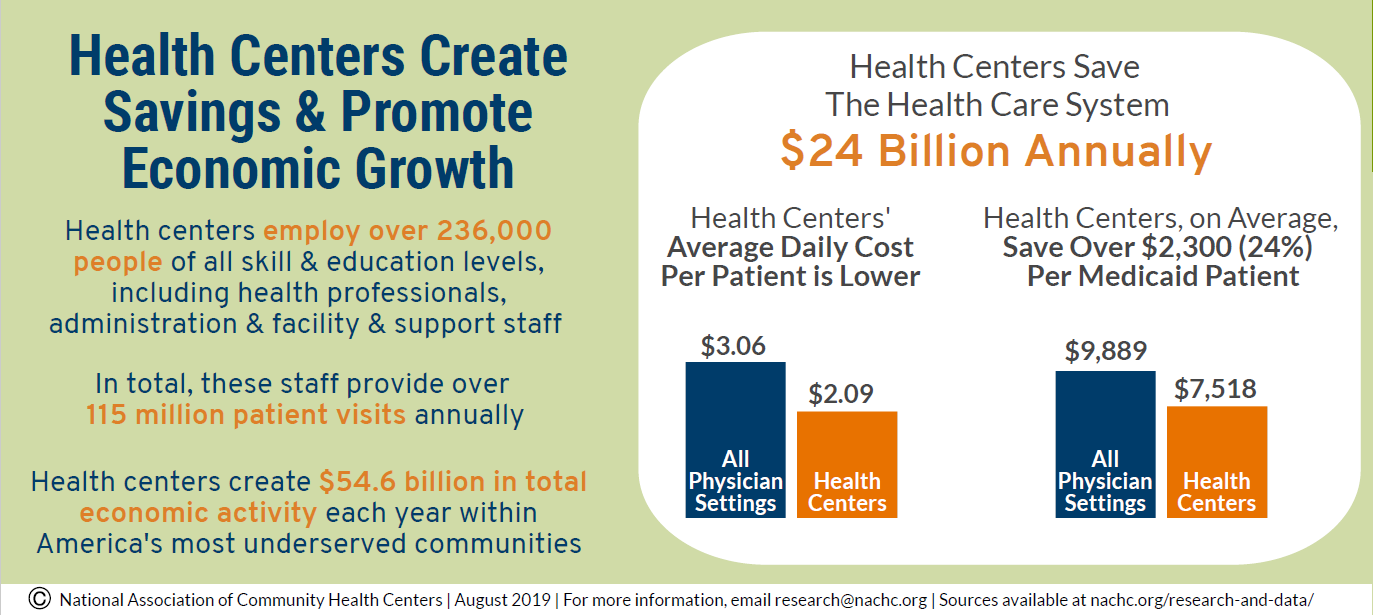 health care centers create savings and promote economic growth
